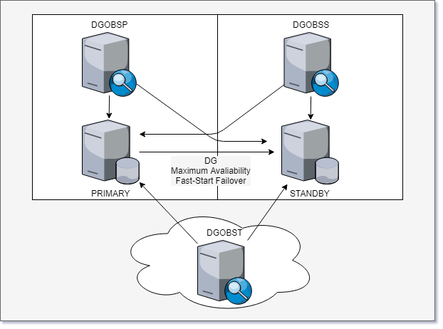 Database Archives - LUXOUG - LUXEMBOURG ORACLE USERS GROUP